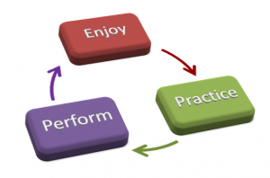 enjoyment-performance theory applies to focus