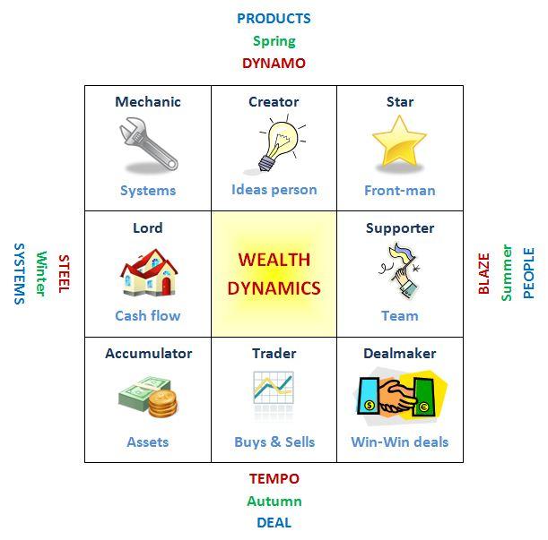 Wealth Dynamics entrepreneur profiling