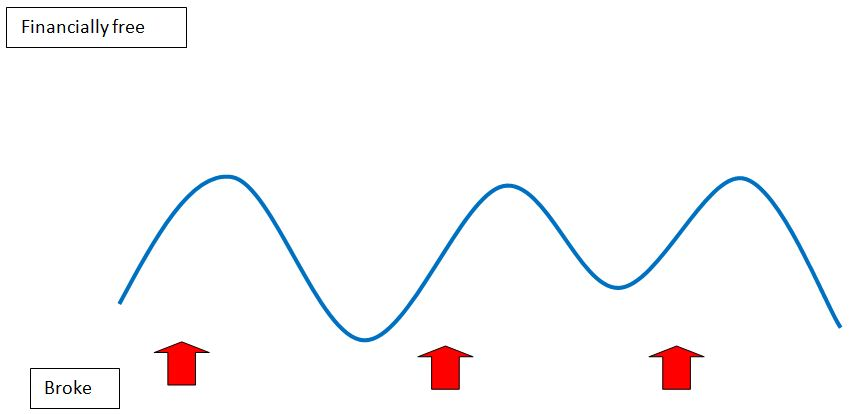 Motivation Away-From sine wave