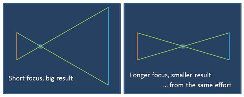 Short or long-term focus?