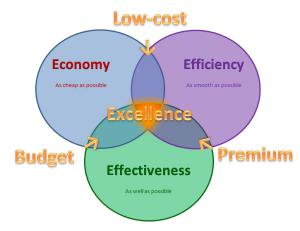 Economy-Efficiency-Effectiveness-Excellence